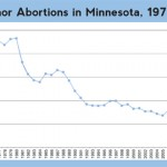 Minnesota abortions drop again thanks to parental notification law