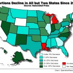 Winning: abortions decreased in nearly all states