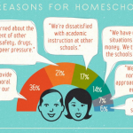 Why homeschooling is growing